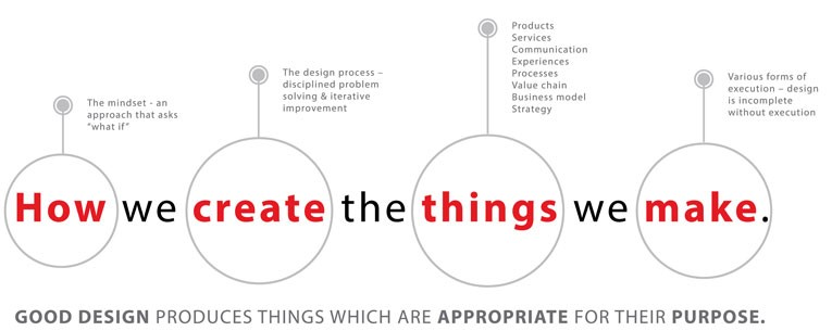how we create the things we make